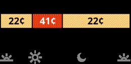 Las tarifas de verano aplican de junio a septiembre. La tarifa TOU-D-4-9PM que se cobra los días de semana tiene precios diferentes para los horarios no pico y pico. La tarifa no pico cuesta 22 centavos de 8 a.m. a 4 p.m. y de 9 p.m. a 8 a.m. La tarifa pico cuesta 41 centavos de 4 p.m. a 9 p.m.