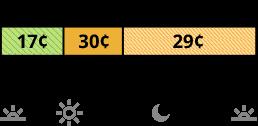 La tarifa TOU-D-5-8PM que se cobra los días de semana y el fin de semana tiene precios diferentes para los horarios súper no pico, semipico y no pico.  La tarifa súper no pico cuesta 17 centavos de 8 a.m. a 5 p.m. La tarifa semipico cuesta 30 centavos de 5 p.m. a 8 p.m. La tarifa no pico cuesta 29 centavos de 8 p.m. a 8 a.m.