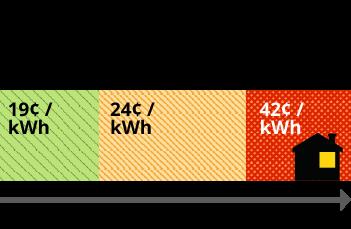 Cuadro de niveles de consumo de energía: Nivel 1 hasta la asignación eléctrica inicial = 19 centavos por kwh. Nivel 2 101-400% por sobre la asignación eléctrica inicial = 24 centavos por kwh. Consumo alto más del 400% por sobre la asignación eléctrica inicial = 42 centavos por kwh.