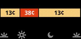 Las tarifas de verano aplican de junio a septiembre. La tarifa TOU-D-PRIME que se cobra los días de semana tiene precios diferentes para los horarios no pico y pico. La tarifa no pico cuesta 13 centavos de 8 a.m. a 4 p.m. y de 9 p.m. a 8 a.m. La tarifa pico cuesta 38 centavos de 4 p.m. a 9 p.m.