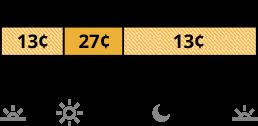 La tarifa TOU-D-PRIME que se cobra el fin de semana tiene precios diferentes para los horarios no pico y semipico. La tarifa no pico cuesta 13 centavos de 8 a.m. a 4 p.m. y de 9 p.m. a 8 a.m. La tarifa semipico cuesta 27 centavos de 4 p.m. a 9 p.m.