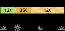 La tarifa TOU-D-PRIME que se cobra los días de semana y el fin de semana tiene precios diferentes para los horarios súper no pico, semipico y no pico.  La tarifa súper no pico cuesta 12 centavos de 8 a.m. a 4 p.m. La tarifa semipico cuesta 35 centavos de 4 p.m. a 9 p.m. La tarifa no pico cuesta 12 centavos de 9 p.m. a 8 a.m.